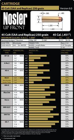 7 62x39 123 grain load data reloading pinterest guns rh pinterest com nosler reloading manual number one Hornady Reloading Manual