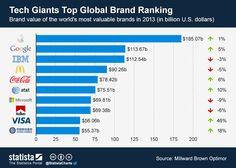 Top 10 de las marcas de más valor en el Mundo (2013) #infografia #infographic #marketing