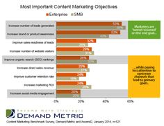 Why Content Marketers Should Step Back From Creation and Focus On Strategy