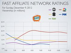 Chart: Fast Affiliate Network Viewer Ratings for December 2012 Tv Ratings, December, Diagram, Chart, Map, Location Map, Peta, Maps