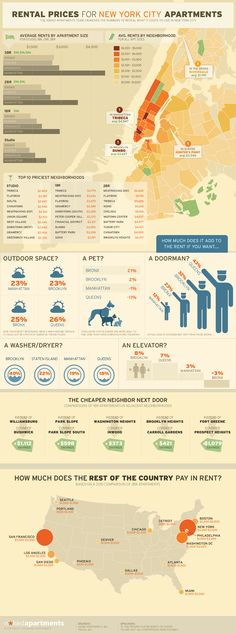 Why Living In New York City Is INSANELY Expensive #NewYorkCity #living #infographic