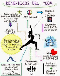 El Blog de Yoga: Los Beneficios del Yoga