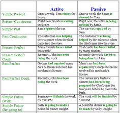 http://learnenglishteam.blogspot.ch/2015/01/passive-voice-in-english-examples-and.html