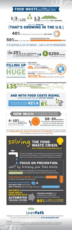 LeanPath - Food Waste Statistics