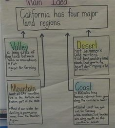 Image detail for -Westwood Charter Room California's Four Main Land Regions 3rd Grade Social Studies, Social Studies Activities, Teaching Social Studies, Teaching History, Student Teaching, Classroom Activities, Teaching Resources, Teaching Ideas, Classroom Ideas