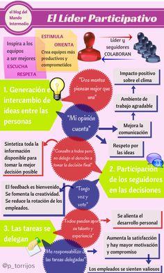 Una infografía sobre Cómo es el líder participativo. #emprende #empreujat #empreaccionate