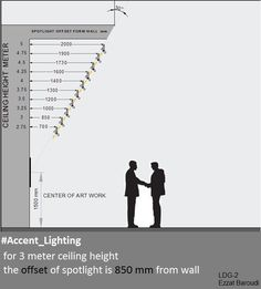 30 degree aiming angle for museum lighting, chart with ceiling heights, in meters.