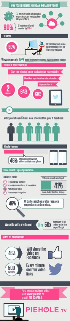 Why Your Business Needs An Explainer Video | For more Infographics and Resources on Digital Marketing please visit www.moverview.com