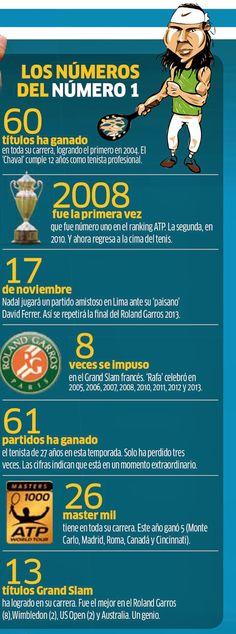 Rafael Nadal y sus números