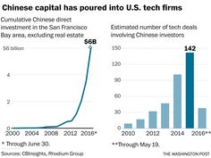 China is flooding Silicon Valley with cash. Here's what can go wrong. - The Washington Post