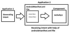 AndroidManifest.xml file in android