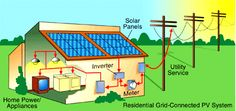 What is Solar Energy / Solar Power? How solar energy works?  Solar energy or solar power is the source of renewable energy. It is produced from sun's radiation. Solar energy is clean and environment friendly and is the most reliable form of renewable energy. Solar energy is used for giving electricity to homes, to businesses, for producing hot water, for heating homes. There is no limit of the energy produced from sun, sun's energy falls on the earth in one hour is equal to the energy used…