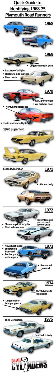 Vintage Motorcycles Muscle Ride Guides: A Quick Guide to Identifying Plymouth Road Runners Motos Vintage, Vintage Motorcycles, Cars And Motorcycles, Old Muscle Cars, American Muscle Cars, Pt Cruiser, American Classic Cars, Us Cars, Road Runner