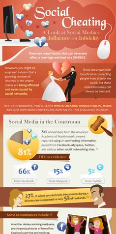 Social Cheating: A Look at Social Media's Influence on Infidelity