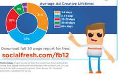 The 2012 Facebook Advertising Report [INFOGRAPHIC]