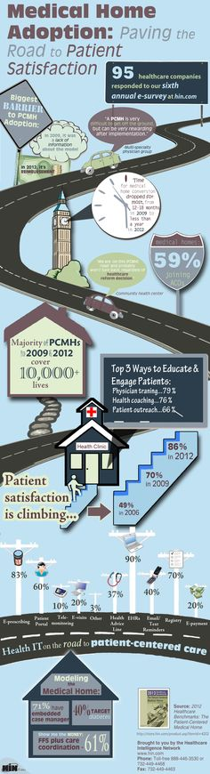Medical Home Adoption: Paving the Road to Patient Satisfaction