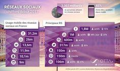 (1) Twitter Social Media Statistics, Active, Weather, Map, Digital, Infographics, Twitter, Social Media, Welcome
