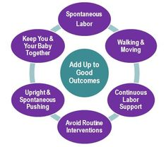 Tips from Lamaze International to help labour proceed normally and help you to work with labour sensations effectively.