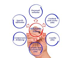 How to find a profitable niche for Affiliate Marketing - AffiliateChef