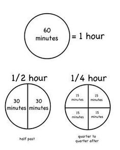 make this into a construction clock and you've got a great way to teach fractions in a contextual way! Teaching Fractions, Math Fractions, Teaching Math, Maths, Math Resources, Math Activities, Math Measurement, Teaching Time, Second Grade Math