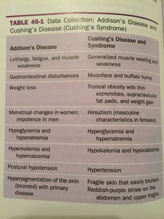Addison's disease vs Cushings disease