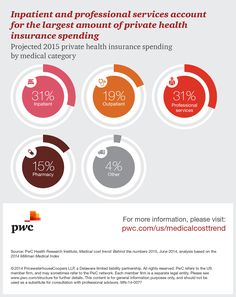 Medical cost trend - Behind the numbers 2015 | New Visions Healthcare Blog  #healthinsurance #healthcare #hcr - www.healthcoverageally.com
