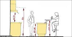 Le plan de travail doit se trouver à la hauteur de la ceinture (entre 85 et 95 cm) pour que vous puissiez atteindre le fond de l'évier sans vous pencher. Le four se place de préférence à hauteur des yeux. Une tablette de bar doit se trouver à la hauteur de votre coude (entre 110 et 115 cm). La hotte aspirante, doit se trouver à environ 60 cm des plaques. Dans les placards de rangement les plus haut la dernière étagère accessible doit se situer à environ 220 cm.