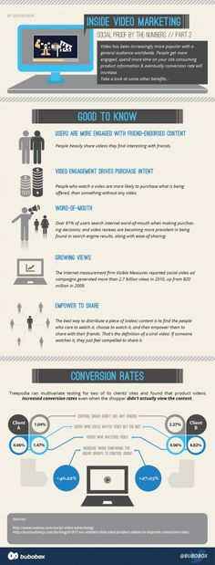 5 Benefits of Video Marketing [Infographic]