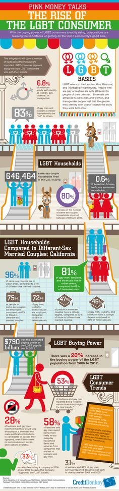 With the buying power of LGBT consumers steadily rising, businesses that have underestimated the size of this group may want to revisit their marketing strategies. Research Poster, Behavioral Analysis, Lgbt Couples, Consumer Behaviour, Money Talks, Lgbt Community, Statistics, Need To Know, Fun Facts