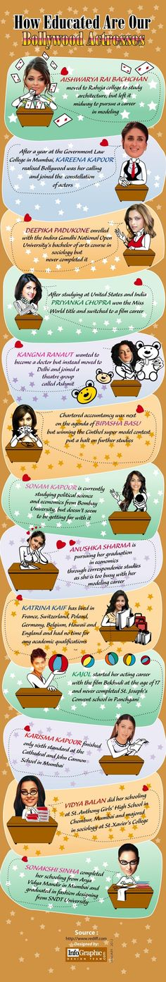 Education Of Bollywood Actresses