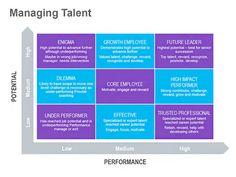 Talent Management Strategy: Keynote Presentation Slide - $6.99