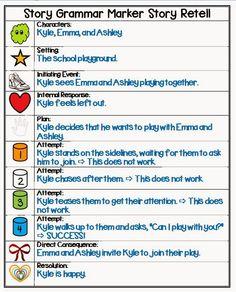 story grammar symbols Speech Therapy Activities, Speech Language Pathology, Language Activities, Speech And Language, Listening Activities, Articulation Activities, Spanish Language, Book Activities, Language Arts