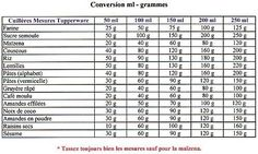Conversion gr ml - Tupperware Angers Actifry, Conversation, Cooking Recipes, Tips, Oui, Dessert, Weight, Catalogue, Biscuits