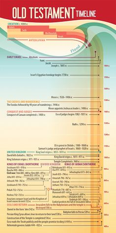 A detailed timeline of the Old Testament and Intertestamental periods. Bible Study Materials, Bible Study Tools, Scripture Study, Bible Prayers, Bible Scriptures, Bible Timeline, Bibel Journal, Bible Mapping, Bible Study Notebook