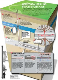 How hydraulic fracturing works