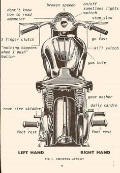 A handy visual guide to operating a vintage British motorcycle.