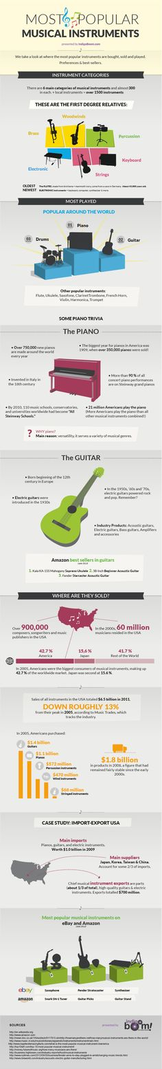 Most popular musical instruments [Infographic Most Popular Music, Music Backgrounds, Visualisation, Music Humor, Music Pictures, Music Education, Music Class, Music Therapy, Music Guitar