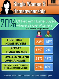 Single Women & Homeownership - Statistics According to the National Association of REALTORS®