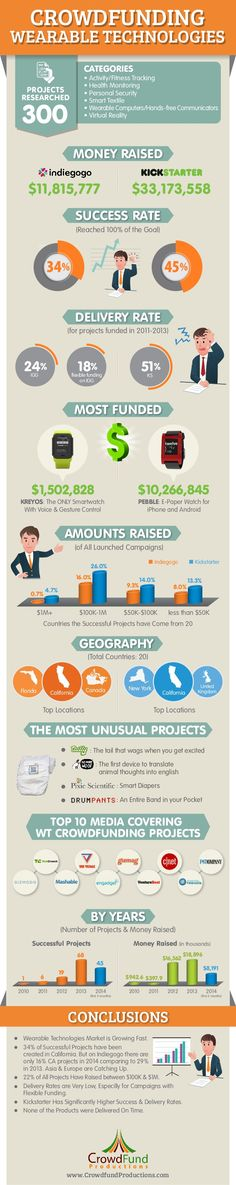 Crowdfunding Wearable Tech: Tips, Data, and Trends (infographic)