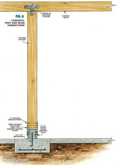 How to Repair a Load-Bearing Post: The Family Handyman Concrete Posts, Wood Frame Construction, Wooden Pergola, Wood Post, Wood Structure, Pergola Designs, Wood Projects, Woodworking Projects, Woodworking Patterns