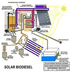 Solar powered refinery: butanol