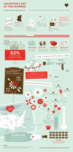 valentine's day by the #s infographic