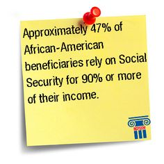 Approximately 47% of African-American beneficiaries rely on Social Security for 90% or more of their income.