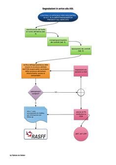 Withdrawal-recall and notification of unsafe food/feed/fcm flow charts 3