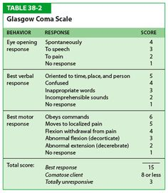 The Glasgow Coma Scale (GCS) for first aiders