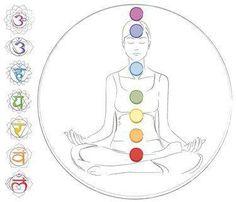 Chakras pour les débutants : Les sept chakras sont les centres énergétiques dans nos corps qui permettent à l'énergie d'être absorbée vers l'intérieur.Tout