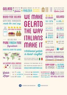 Bono Artisanal Gelato on Behance