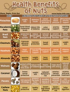 Health Benefits of Nuts by Gorgeously Green Sophie Uliano