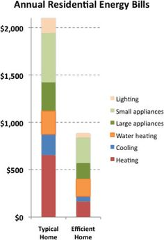 iStats: ECO: Hidden cost of Home/Residential Energy Use in U.S. (article by Home Energy saver.lbl.gov) • stats: homes use 2+ x the avg car emissions! (greenhouse gas: since homes use energy from burning fossil fuels: coal / oil / natural gas • US annual home energy bill $281B (2013)! ($2100/house): much unnecessarily wasted by inefficiencies (in order of least to most wasteful: in heating / cooling / appliances / windows / lighting)