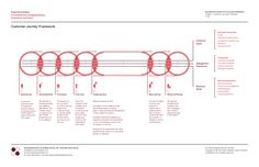 customer-journeyframework by Fred Zimny via Slideshare
